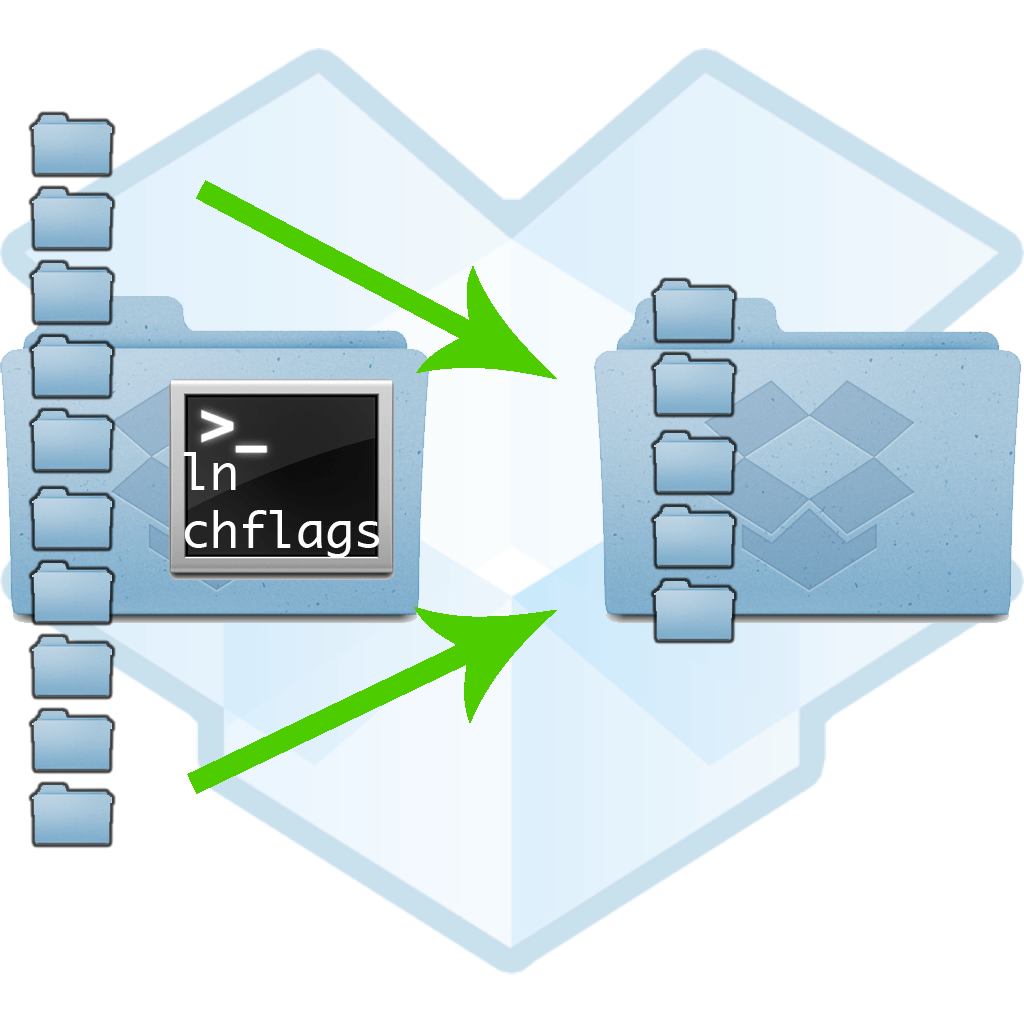 Un-clutter Your Dropbox on Mac Using chflags and ln